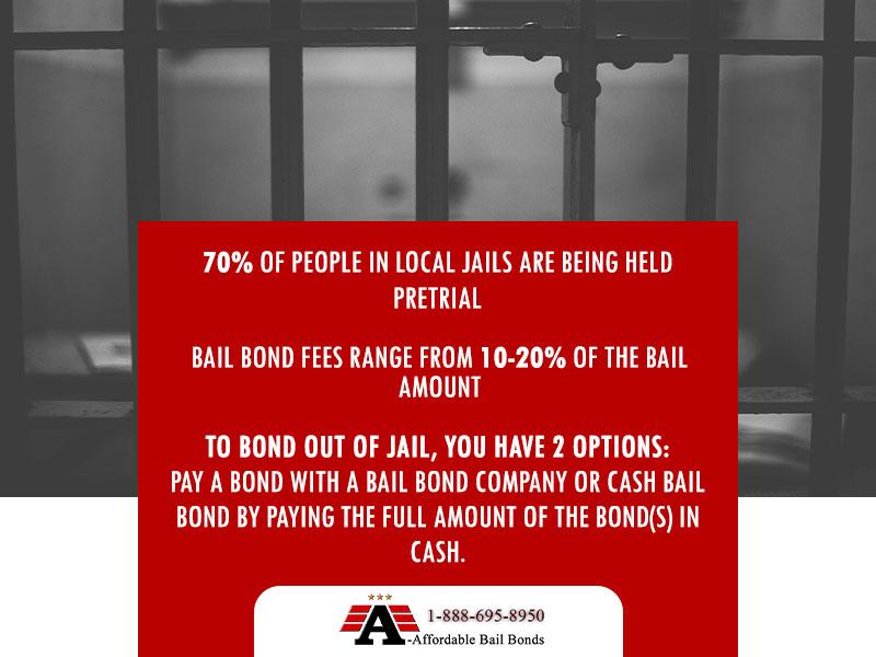 The Bail Bonds Process-A-Affordable Bail Bonds